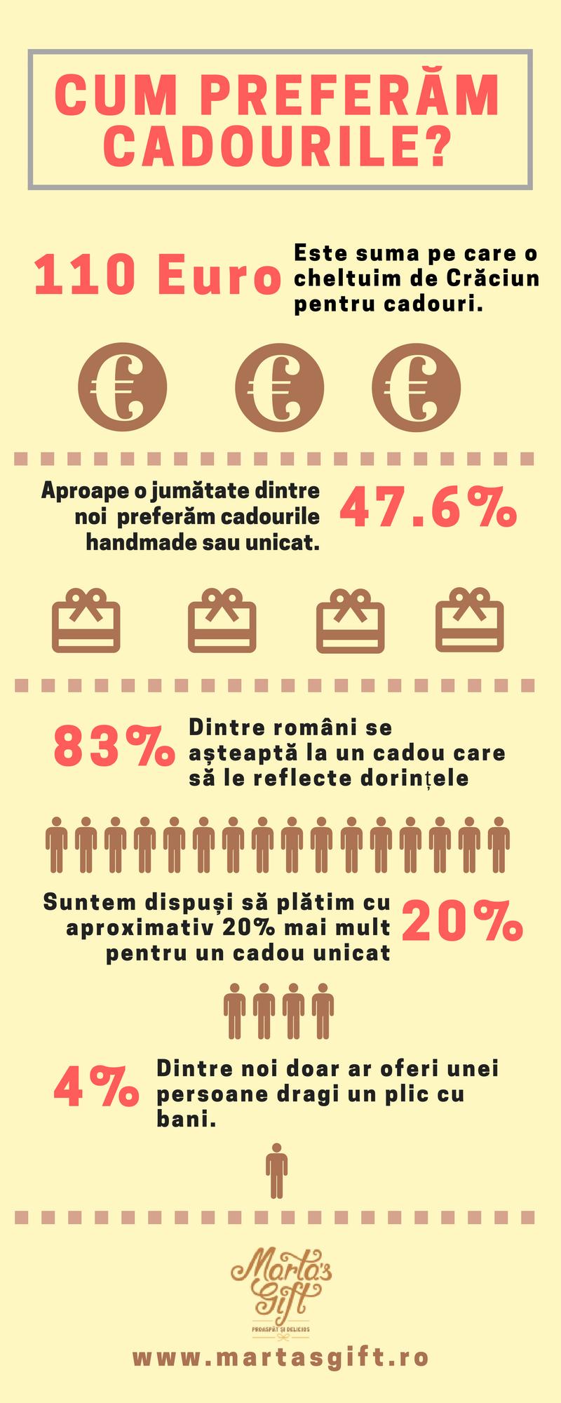 infografic cadouri
